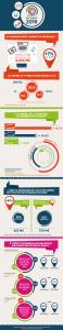 Infographie investissement digital