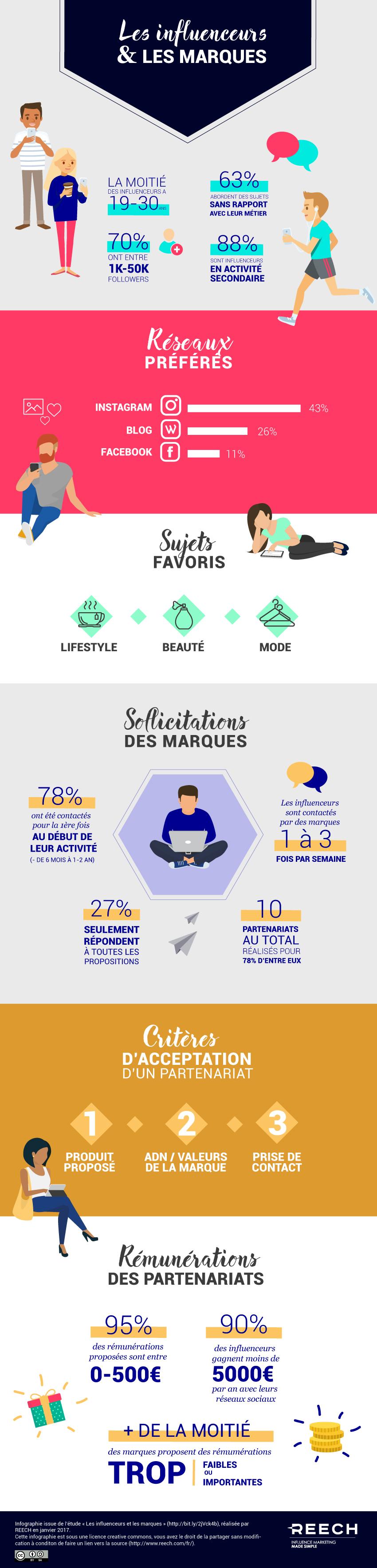 L'infographie des relations Marques et Influenceurs 7