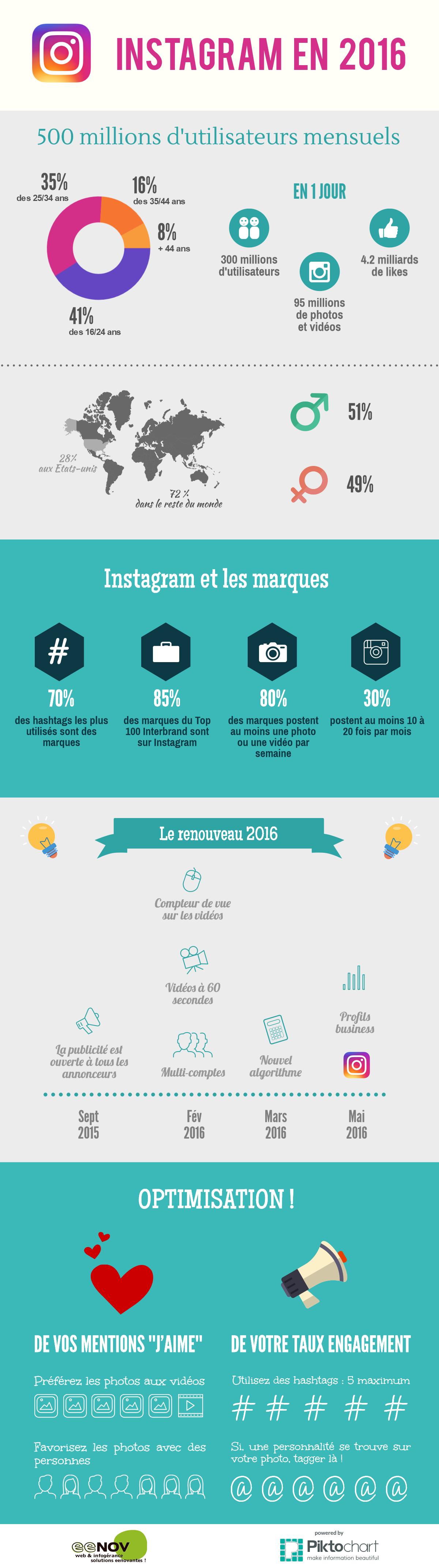 Infographie des chiffres clés d'Instagram en 2016