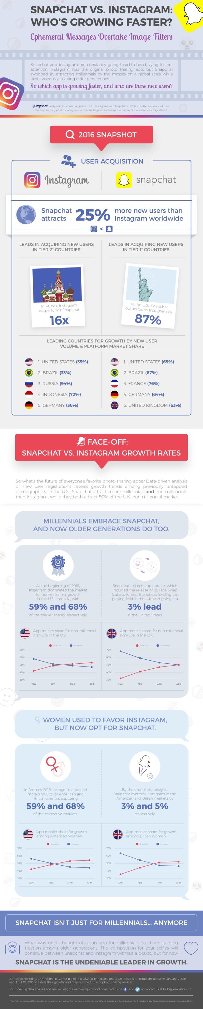 Infographie Snapchat vs Instagram