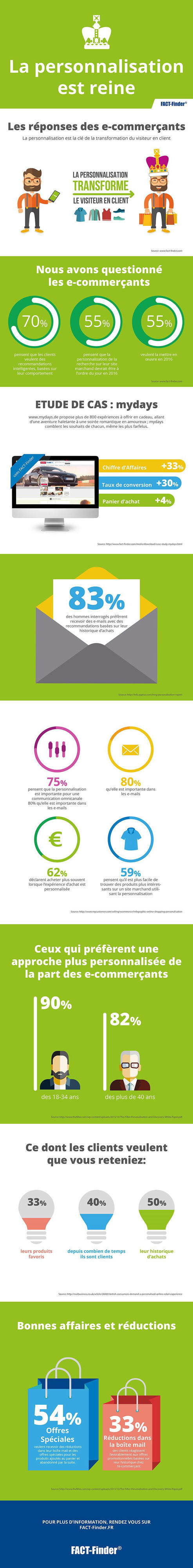 E commerce, l'infographie