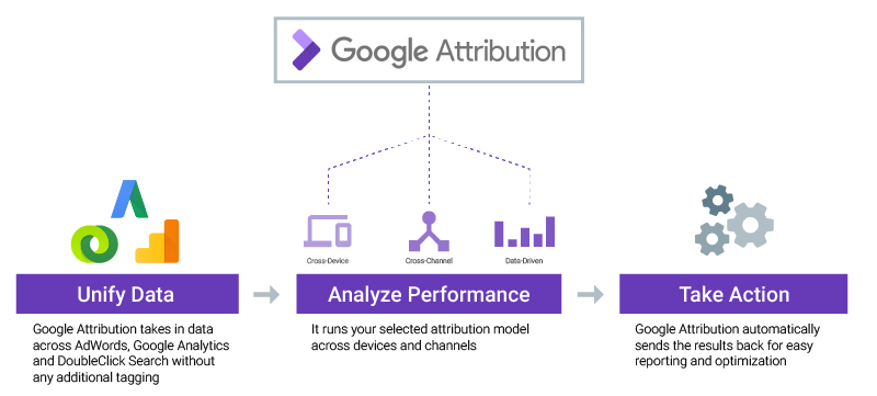 google-attribution-schema