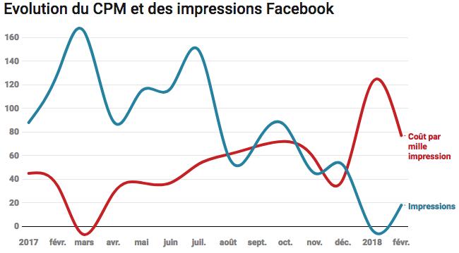 Facebook : les tarifs décollent, pas les impressions