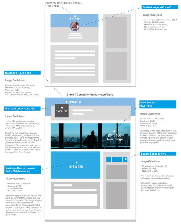 LinkedIn - Formats des images