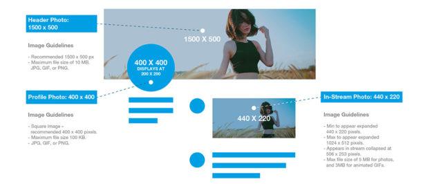 Twitter - Formats des images