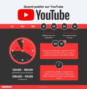 youtube réseau social